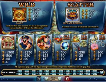 Cash Bandits – Paytable 2