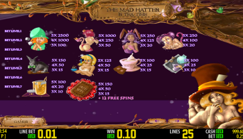The Mad Hatter – Paytable 1